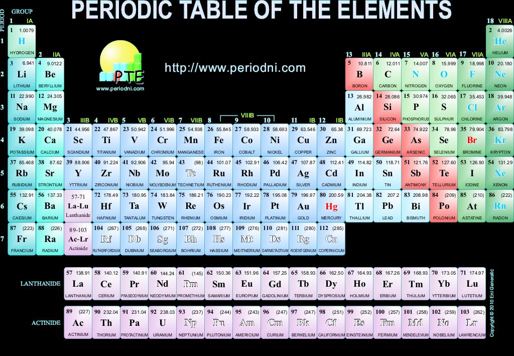 Mohammad nashir - Table des elements periodiques ...