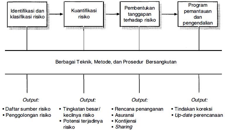 Manajemen Resiko Proyek Konstruksi