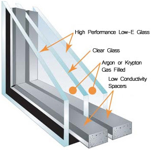 Passive house windows u values u factors r values for Window r value