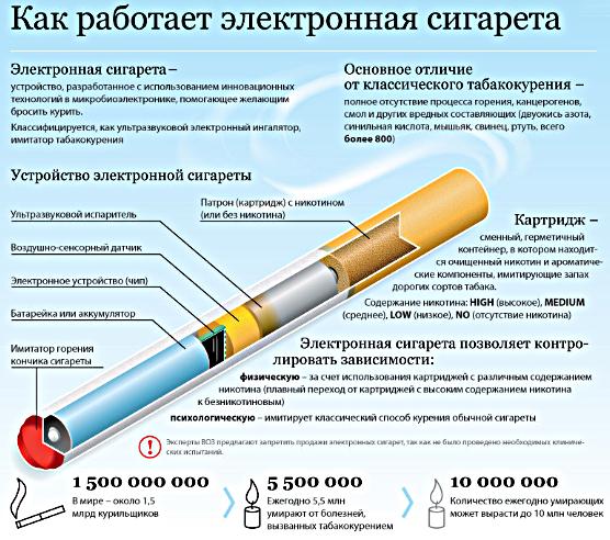 Что находится внутри электронной сигареты фото