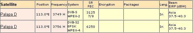 Frekuensi SCTV Terbaru Oktober 2012 MPEG 2 dan MPEG 4