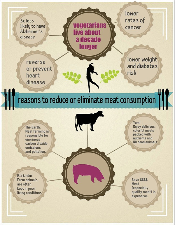 the reasons why we become vegetarians 4 reasons why becoming a vegetarian is a fucking stupid decided to become a vegetarian, they give me reasons like vegetarians do if we forced them to.