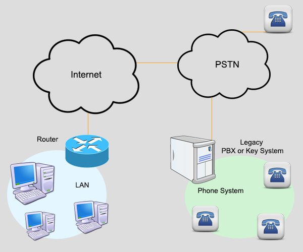 Pengertian Wireline (PSTN), Wireline Adalah