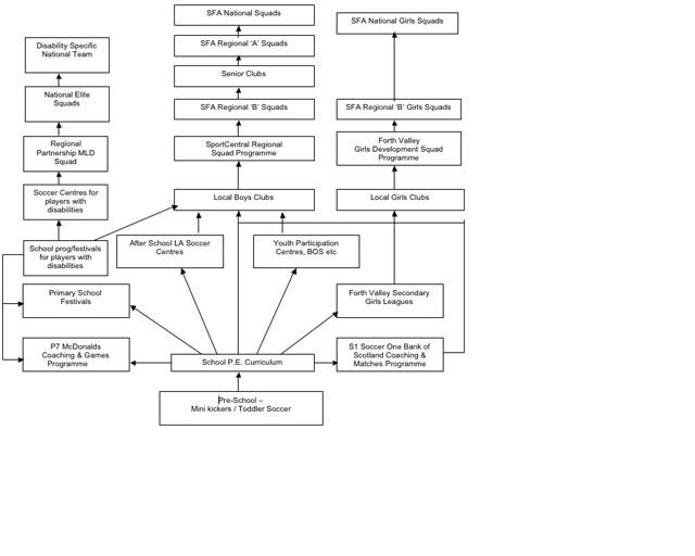 sports development continuum participation stage