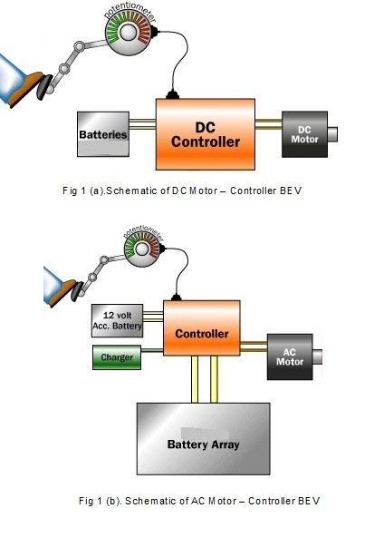 Hybrid Electric Cars: Basic Principle of Battery Electric ...