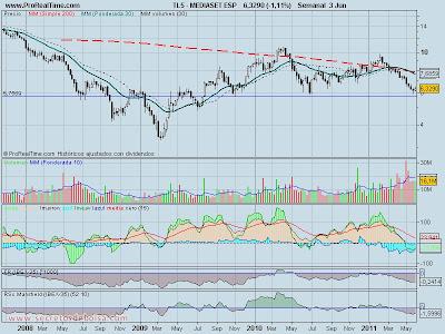 analisis tecnico-mediaset-6 de junio de 2011