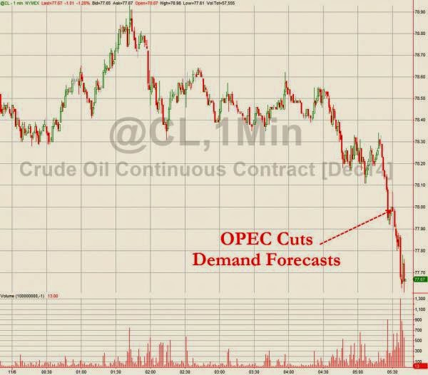 WTI Crude Tumbles Under $78 As OPEC Slashes Growth & Demand Expectations
