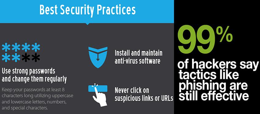 computer security, Password Attacks, Phishing Attacks, Malware Attacks