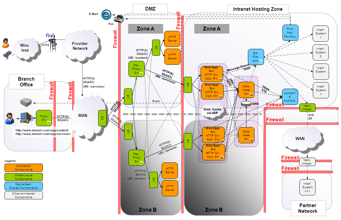 network architecture data flow diagram juanribon  : data architecture diagrams examples - findchart.co