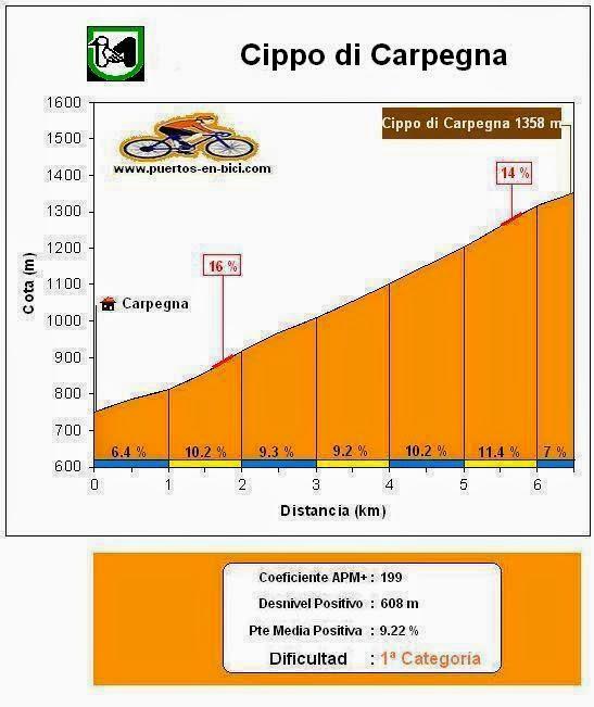 Altimetría Cippo di Carpegna