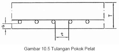 Gambar 10.5 Tulangan Pokok Pelat