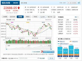 中国株コバンザメ投資 香港ハンセン指数20130527