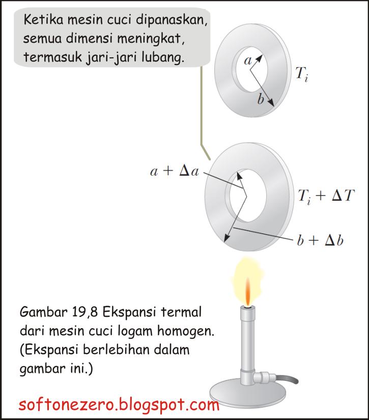 ekspansi termal zat padat