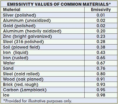 aluminum: emissivity of aluminum