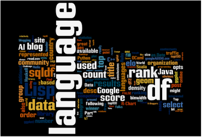 Word Cloud from Blog RSS