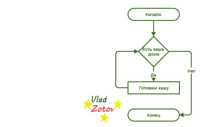 3) Циклическая структура.