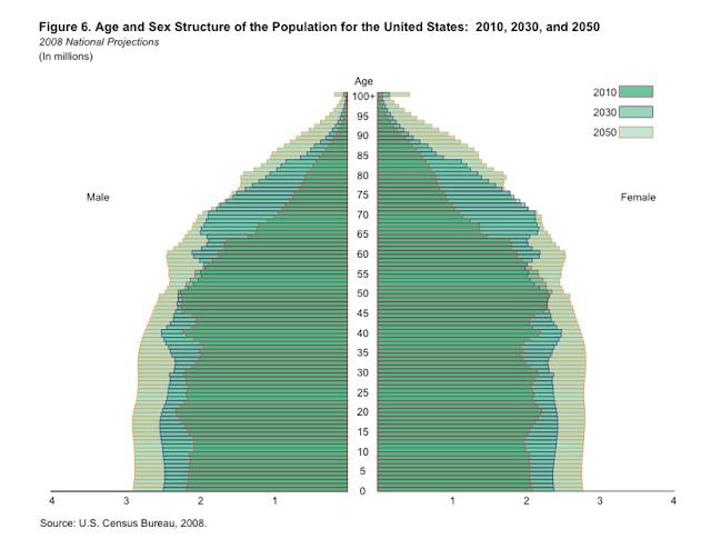 Bevölkerungspyramiden usa und deutschland im vergleich