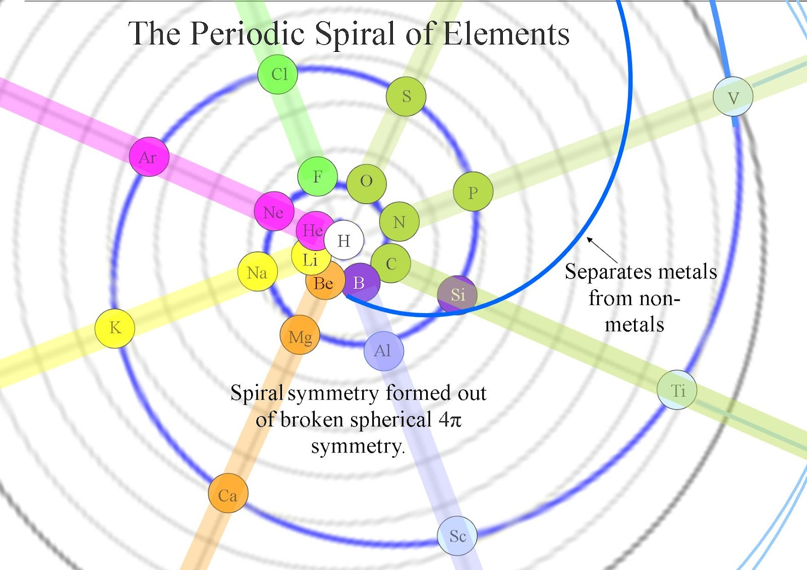 Quantum art and poetry the periodic spiral of elements an artist in the traditional periodic table there is a problem of where to place hydrogen and helium they can be placed on the left hand side because of their gamestrikefo Gallery