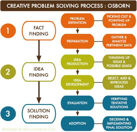 Creative Problem Solving Quotes. QuotesGram