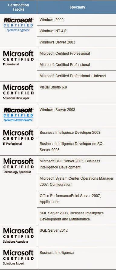 Microsoft Business Intelligence Stuff November 2015