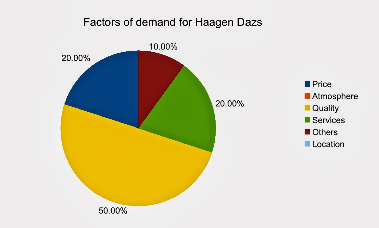 haagen dazs target market But the body shop and häagen-dazs illustrate the concept particularly well   ice cream on the market a sensual, self-indulgent, pleasurable treat targeted at.