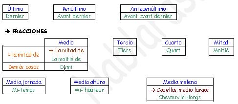 Vocabulario Números Español_Francés
