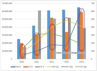 Gráfico combinado de columnas y dispersión especial...
