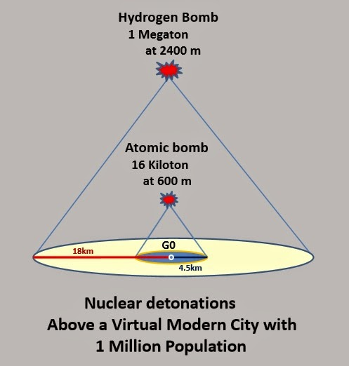 effects schematics diagrams with If A Nuclear Weapon Exploded Over Chicago on Greenhouse Gas Diagram furthermore MODEL TRAIN SOUNDER further 800w Audio  lifier With Mosfet together with Sears 5xl together with Mechanical Relay Primer.