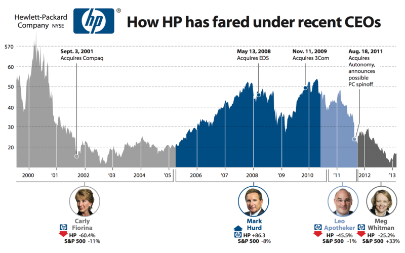Hewlett Packard Stock Ticker
