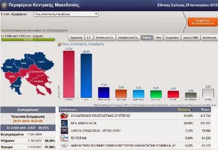 Όλα τα αποτελέσματα των εκλογών στη Κεντρική Μακεδονία αναλυτικά. Ποιοί εκλέγονται.