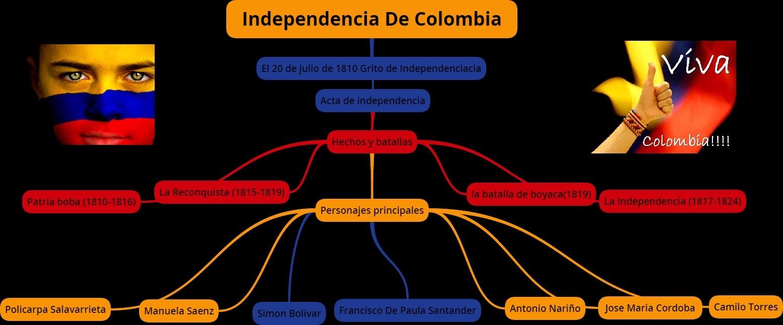 INDEPENDENCIA DE COLOMBIA: MAPA CONCEPTUAL
