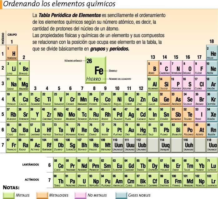 los elementos orgnicos de la tabla peridica - Tabla Periodica De Los Elementos I