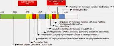 JADWAL PENERBITAN SKTP (SK TUNJANGAN PROFESI) SERTIFIKASI GURU PERIODE BULAN JULI – DESEMBER 2014