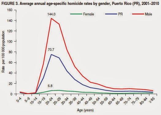 estadísticas de homicidios por género y edad en PR entre el 2000-2010