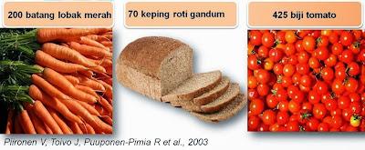 makanan bersamaan dengan kandungan fitosterol