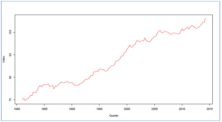 Labor Productivity Index in the Business Sector, Canada, 1981:Q1-2014:Q2, Source: Statistics Canada