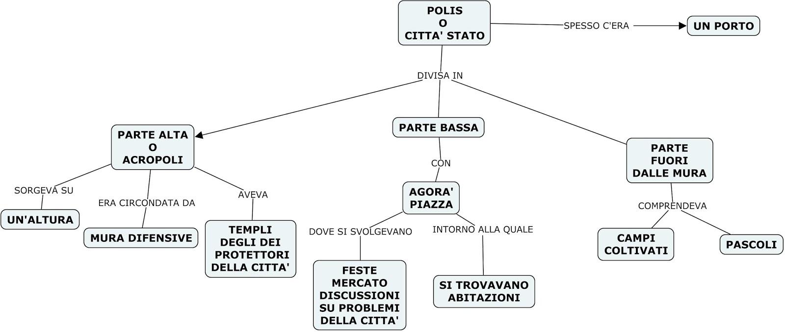 Polis civilt greca attivit dei greci mappe concettuale for Cartina della grecia antica da stampare