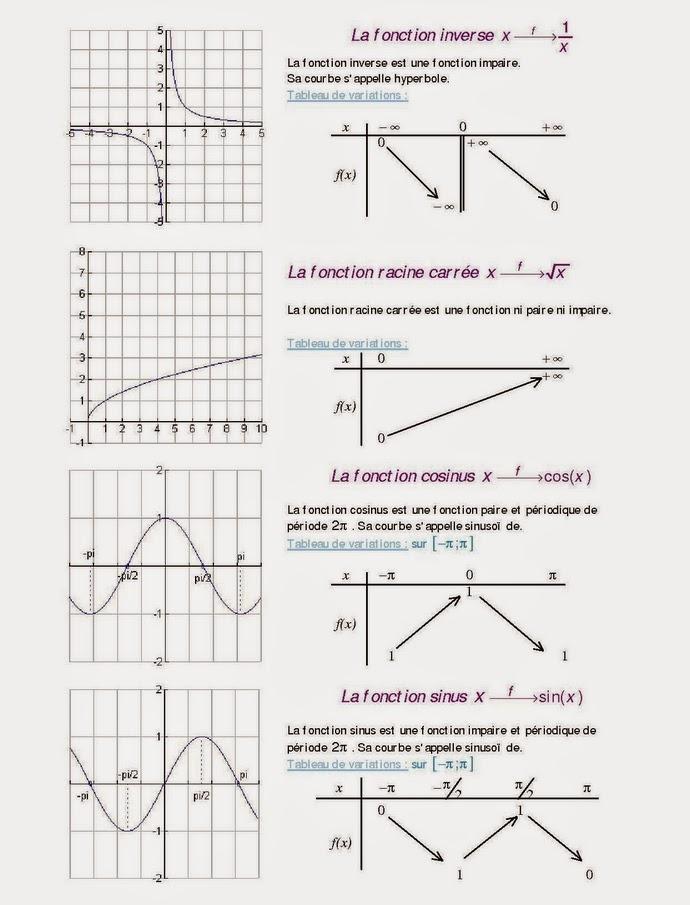 Les fonctions circulaires 1ère Mathématiques