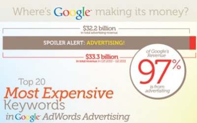 Keywords Google Advertising