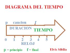 DIAGRAMA DEL TIEMPO