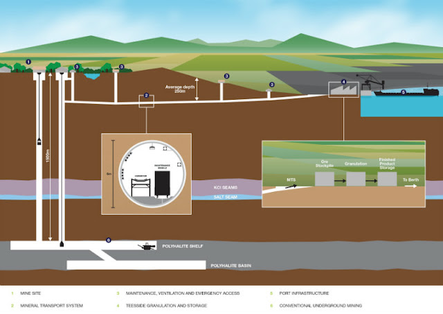 York Potash Project Diagram