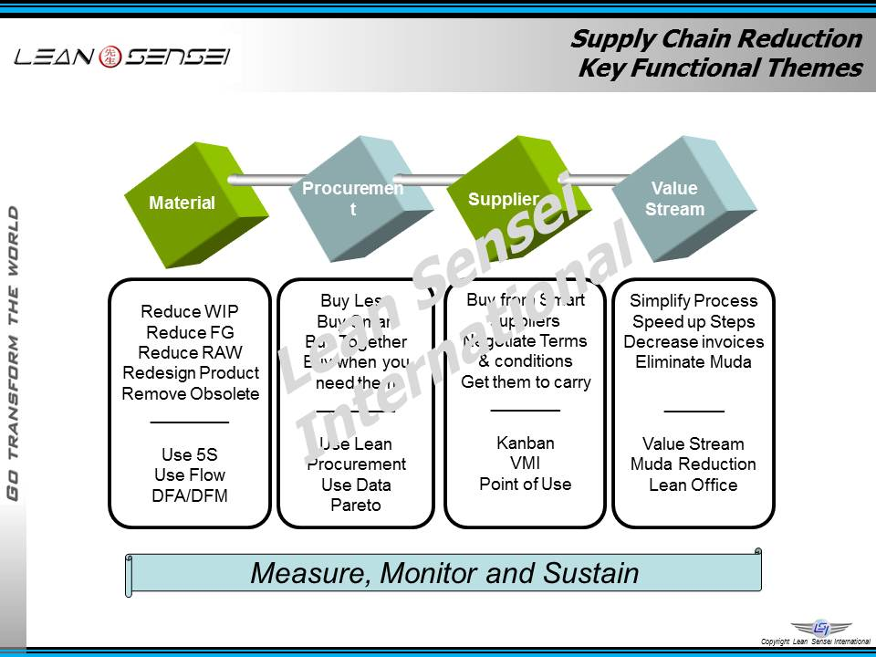 avon products redesigning its supply chain essay Managing success in a dynamic online marketplace keihin aircon na, inc lean manufacturing is a process whose time has come e- trade and wells fargo:the business case for clicks and bricks e-commerce microsoft and dell:the www is anything but business as usual chapter 10 decision support systems allstate insurance,aviva canada, and others: centralized business intelligence [.