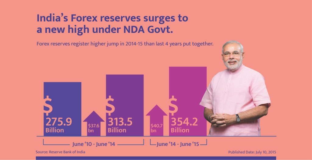 Forex reserves mrunal