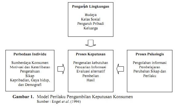 Bbab iii proses pengambilan keputusan oleh konsumenb proses pengambilan keputusan oleh konsumen ccuart Gallery