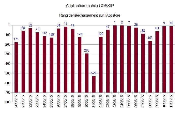Rang de téléchargement application mobile GOSSIP - Appstore