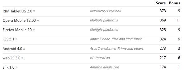 lebih lanjut tentang score browser yang support HTML5 di HTMLtest