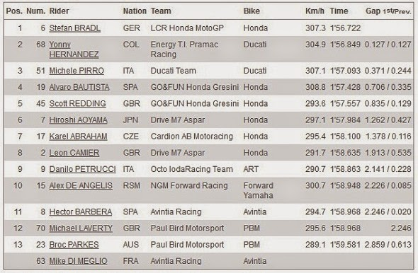 Hasil Kualifikasi Q1 MotoGP Brno Ceko 2014