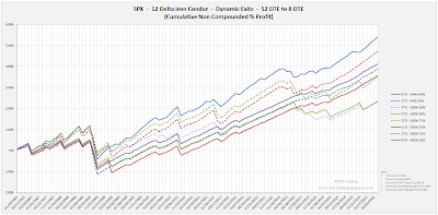 Iron Condor Equity Curves SPX 52 DTE 12 Delta Risk:Reward Exits