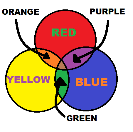 how to get indigo from primary colours