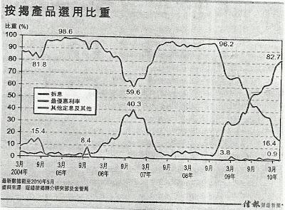 按揭產品選用比重 2004.3-2010.5